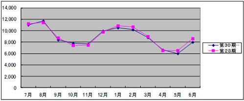 使用電力のグラフ