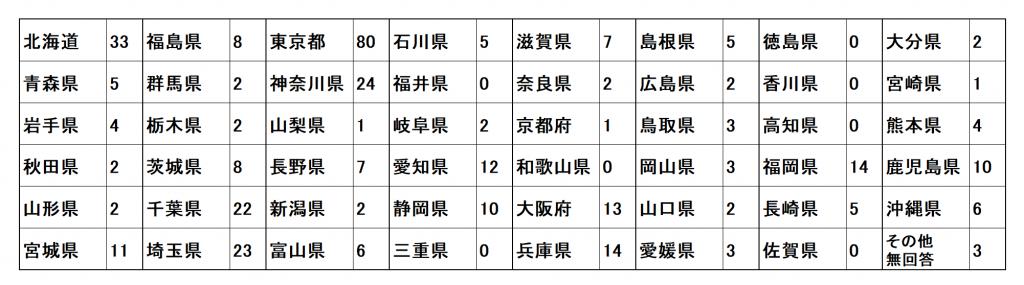 Q1 勤務の図書館・または施設の都道府県©キハラ株式会社