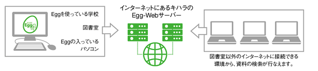 Egg-Web©キハラ株式会社